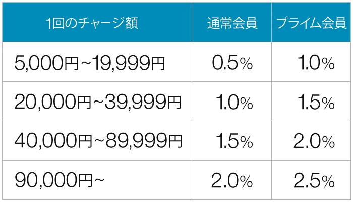 Amazonギフト券-チャージ比率