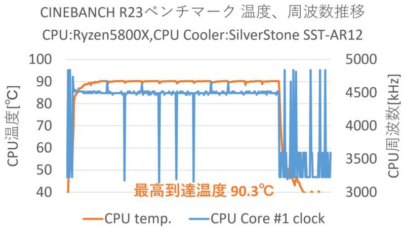FRONTIER BTO「FRGAB550/WS11/NTK」CINEBANCH R23ベンチ温度推移