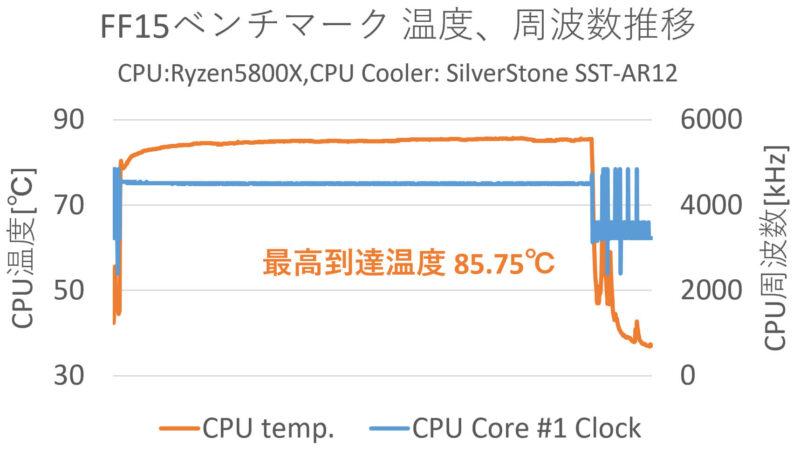 FRONTIER BTO「FRGAB550/WS11/NTK」FF15ベンチ温度推移