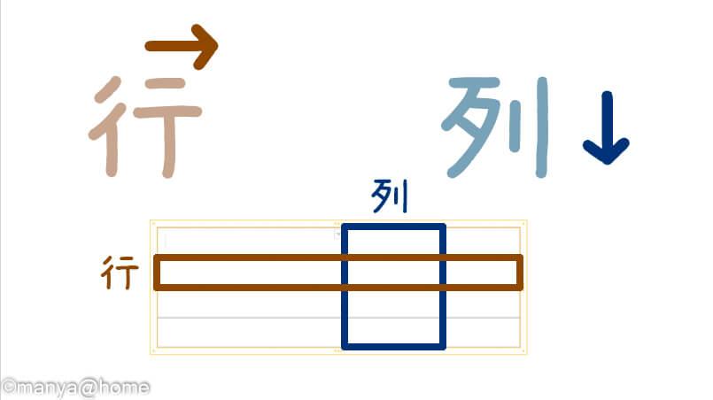 行と列のイメージ。漢字のイメージで覚えよう
